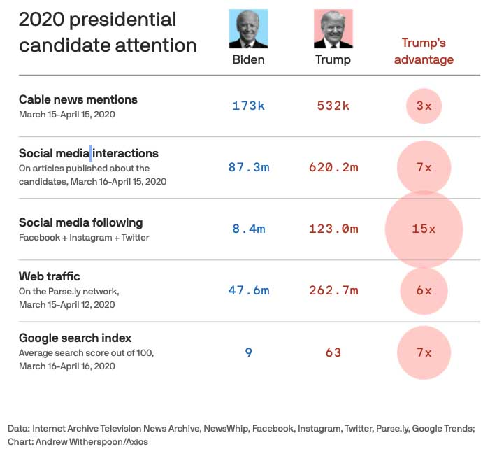 Axios - Trump show dominates pandemic while Biden's voice fades